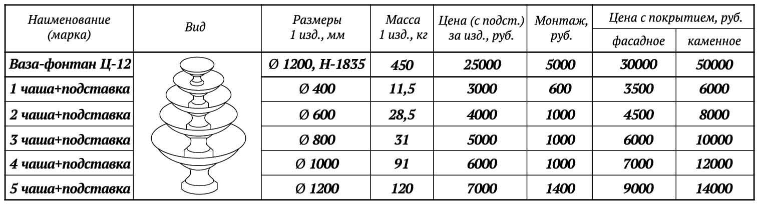 цены на многоярусные клумбы