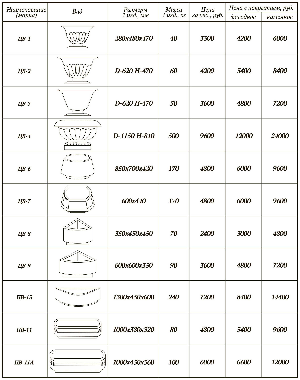 цены на бетонные вазоны